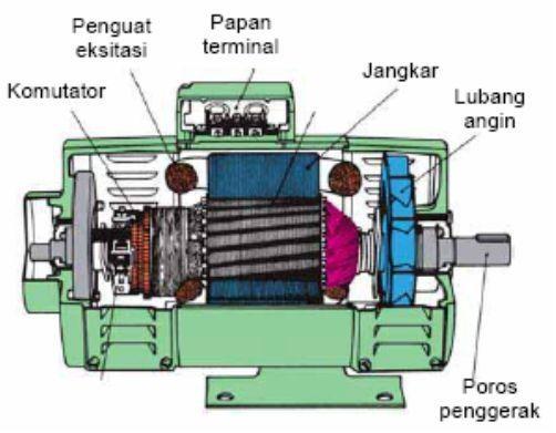 Image Result For Konstruksi Generator Dc